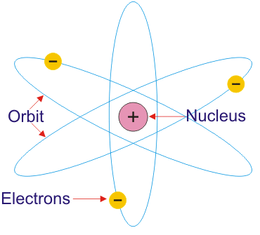 rutherfords-atomic-model