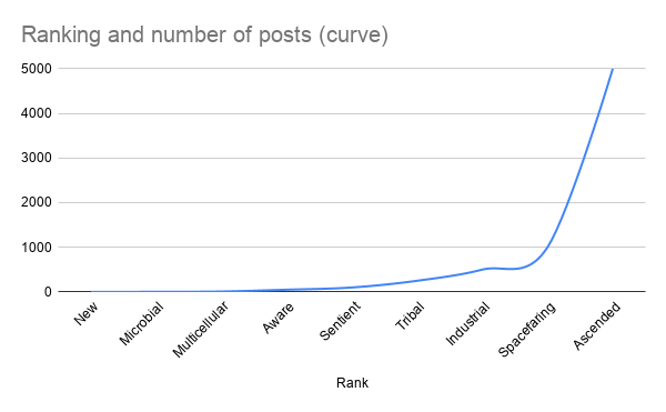 Ranking%20and%20number%20of%20posts%20(curve)