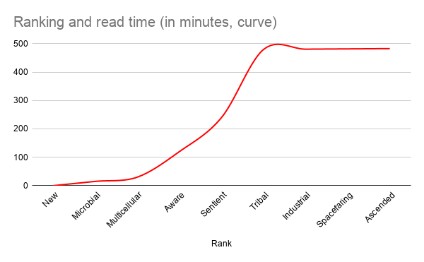 Ranking%20and%20read%20time%20(in%20minutes%2C%20curve)