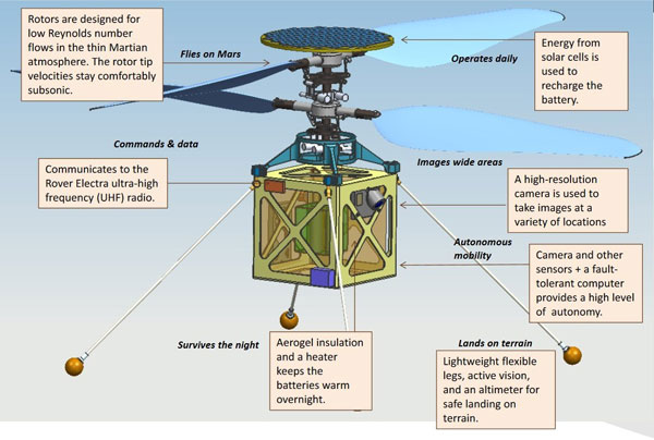 Mars-Helicopter-diagram-600px